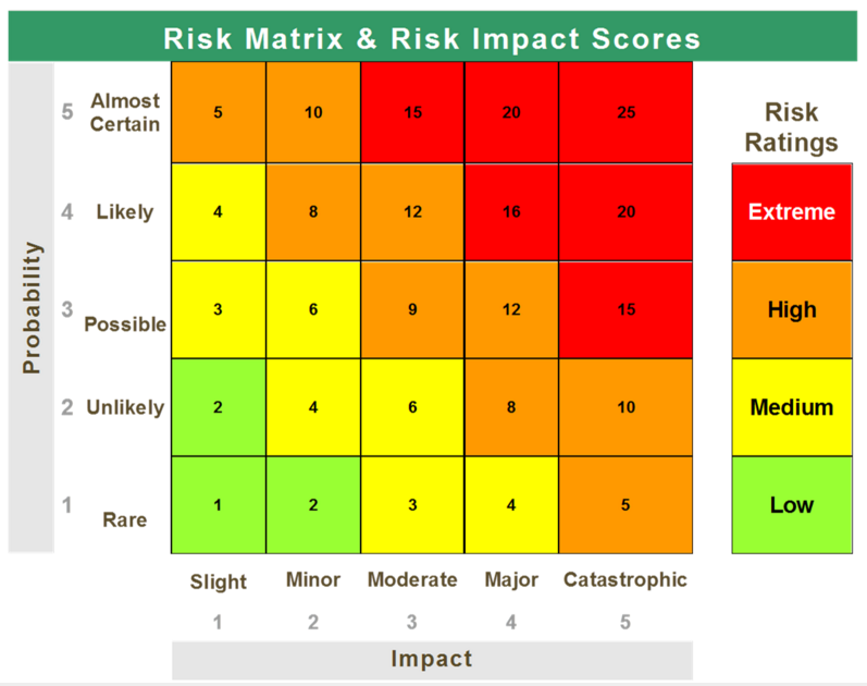 justify the use of your risk scoring matrix Hse health & safety executive good practice and pitfalls in risk assessment prepared by the health & safety laboratory for the health and safety executive 2003 research report.